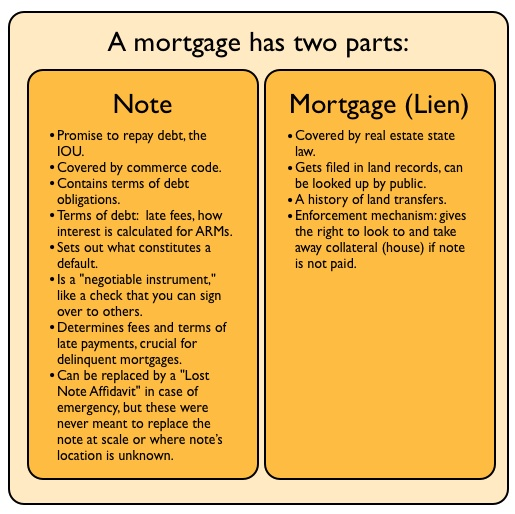Foreclosure Fraud For Dummies, 2 What is a Note, and Why is it So - mortgage note