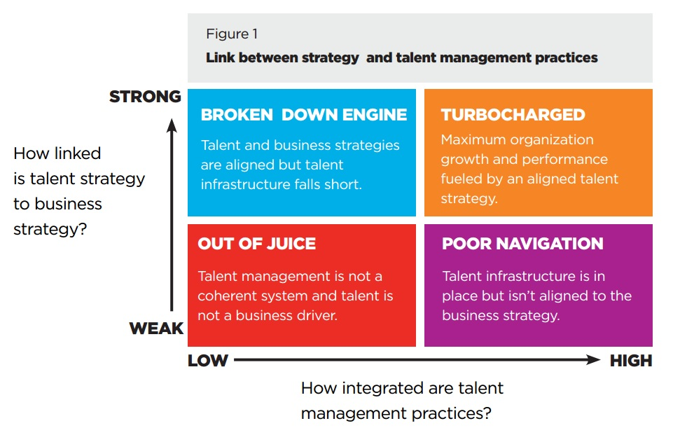 Aligning Talent Strategy to Business Strategy Something Different HR