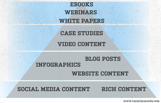 The Ingredients To A Successful Content Marketing Strategy