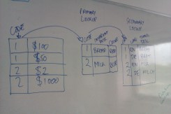 Sketching out how (and why) you might need to define secondary lookups within an ERP database.
