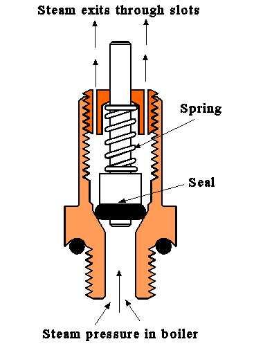 DOC ➤ Diagram Simple Steam Engine Diagram Ebook Schematic