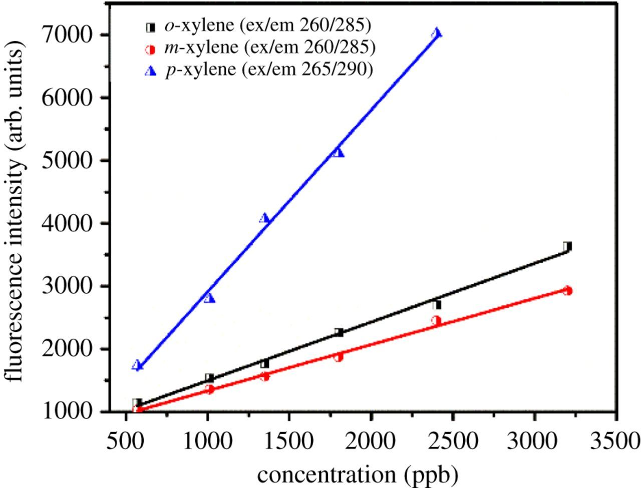 Muebles Bm 2000 Fluorescence And Photophysical Properties Of Xylene Isomers In