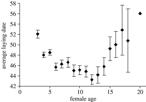 Age-dependent genetic variance in a life-history trait in the mute