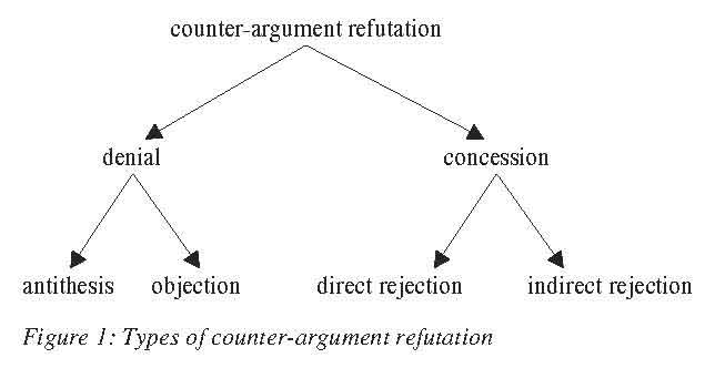ISSA Proceedings 1998 \u2013 Refuting Counter-Arguments In Written Essays