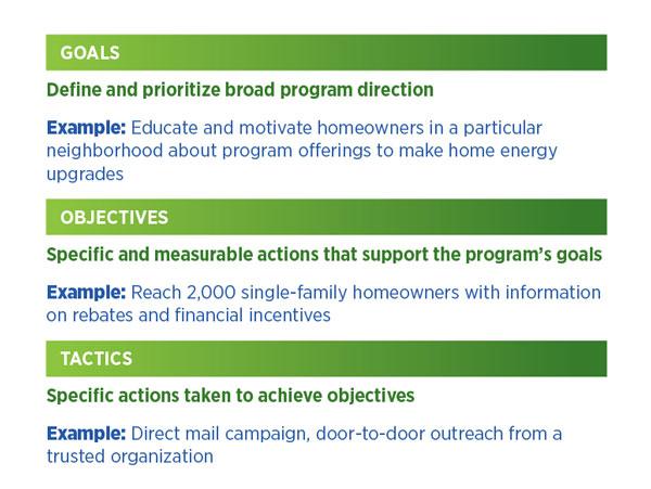 Marketing  Outreach \u2013 Set Goals  Objectives Residential Program