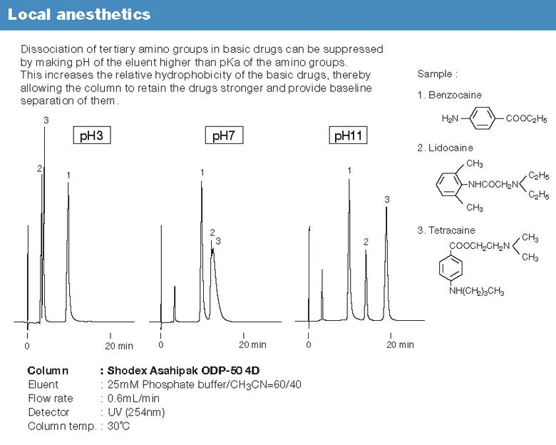 HPLC - Polymer-based reversed phase (C18) HPLC columns