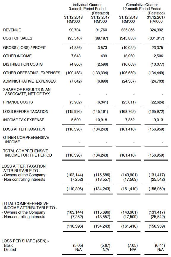 profit loss statment
