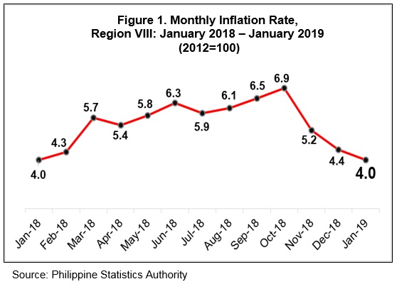 Eastern Visayas welcomes 2019 with 40 percent Inflation Rate