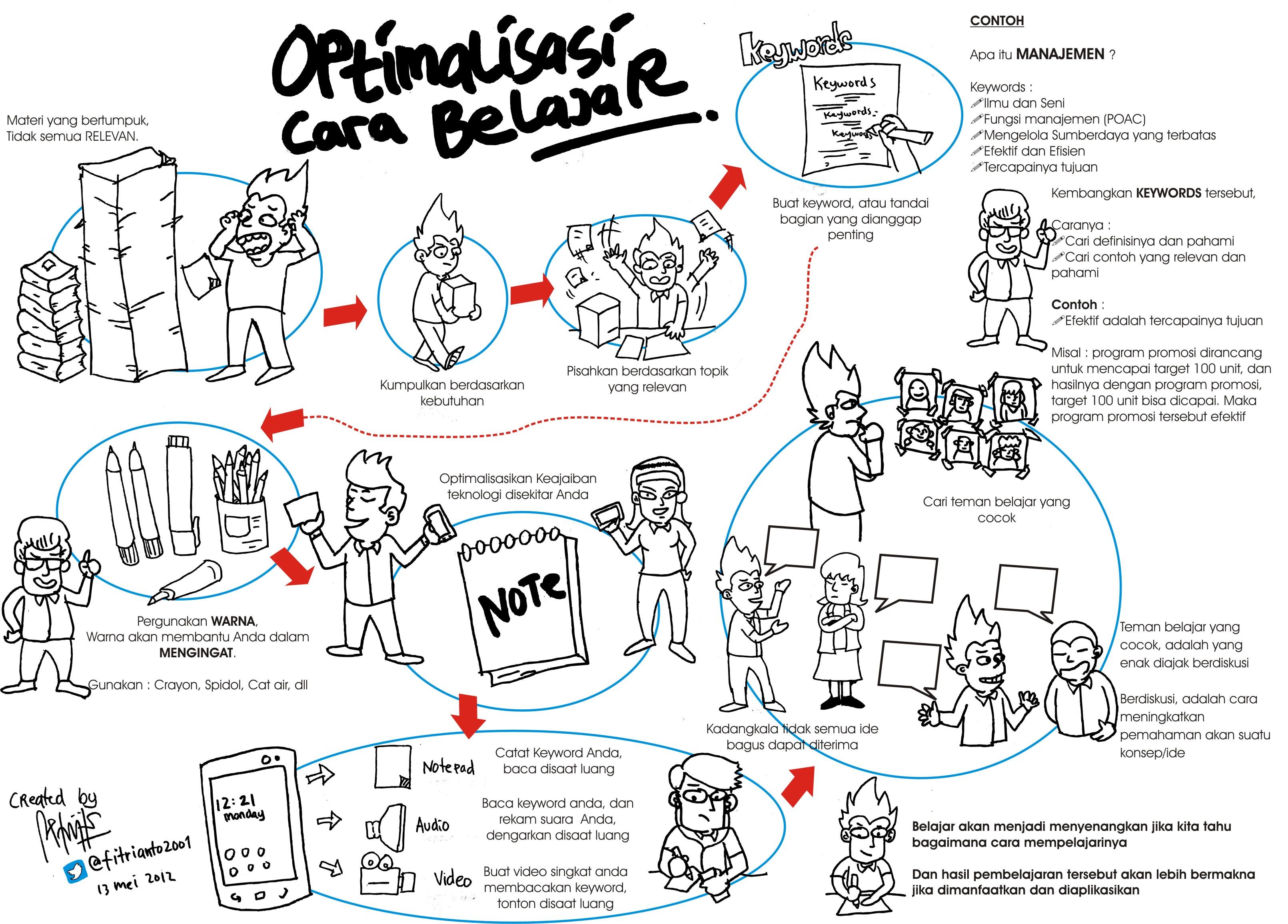 Metode Pembelajaran Picture Series Icefilmsinfo Globolister Karyaku Sket Gambar Coretan Dll Ruangidea Page 2