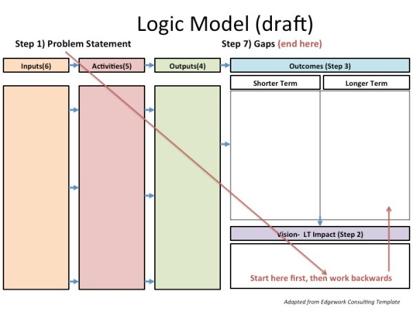 Making An Impact: Creating A Dynamic Logic Model | Rugby4Good