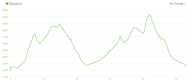Squaw Peak 50 Elevation Profile