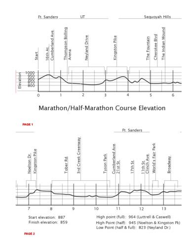 Knoxville-marathon-map