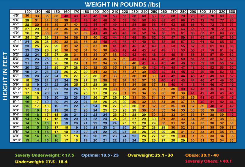 Mad Musings of Rupert Lawson BMI Chart