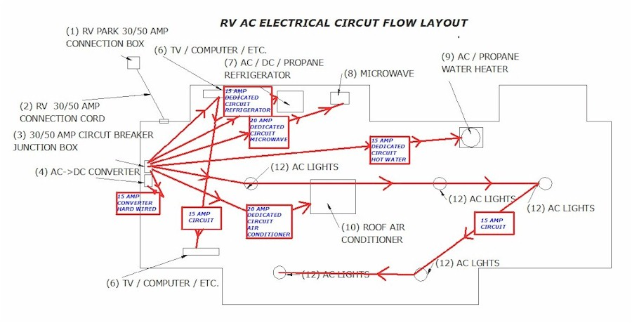 How to protect your RV Electric System