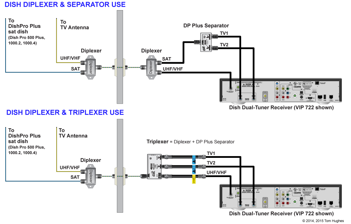 dish triplexer wiring diagram