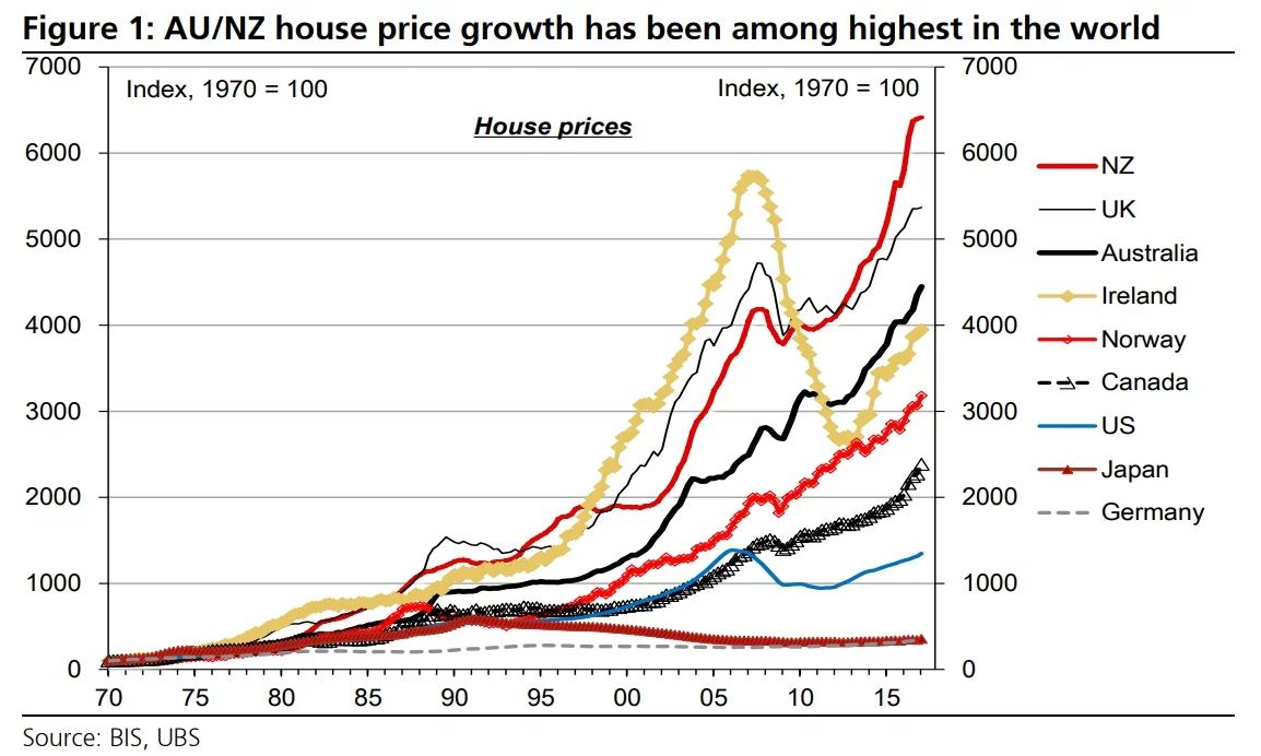 Sold House Prices Australia Australian House Prices Are Up An Astonishing 6556 In The Past