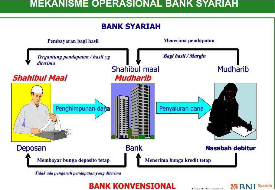 Skripsi Tentang Bank Syariah Hanya Skripsi Tebaik Sistem Pembagian Hasil Pendanaan Pada Bank Syariah