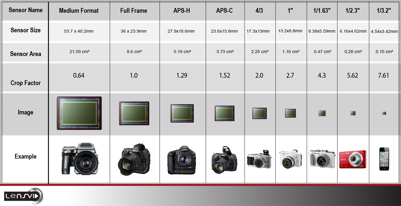 Full Frame Or Medium Format Full Frame Aps C M4 3 Does Sensor Size Matter