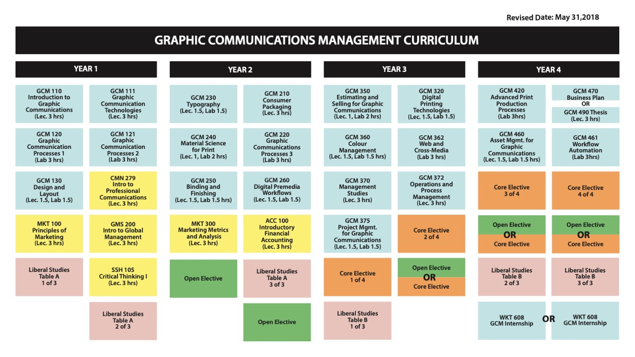 Future Students School Of Graphic Communications Management - Gcm