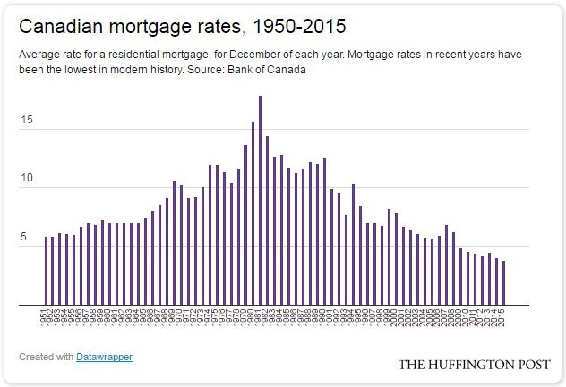 A Return To \u0027Normal\u0027 Mortgage Rates Would Crush Canadians HuffPost