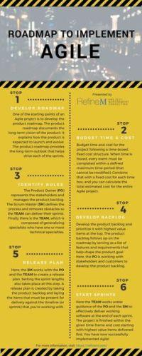4 Key Principles of Agile | Charts, Keys and Goal charts
