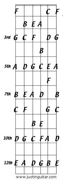 photos pdf of the ukulele fretboard ukulele fretboard with notes