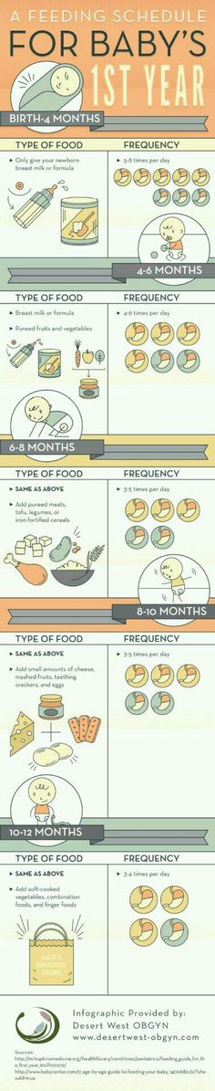 MOMS ON CALL Sleep Schedule 10 Months Babies! Pinterest - baby feeding chart