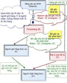 Key Differences Between House Bill Of Lading And Master 1000 Images About Bl On Pinterest Bill Of Lading Bill