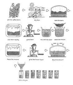 process flow diagram for jam