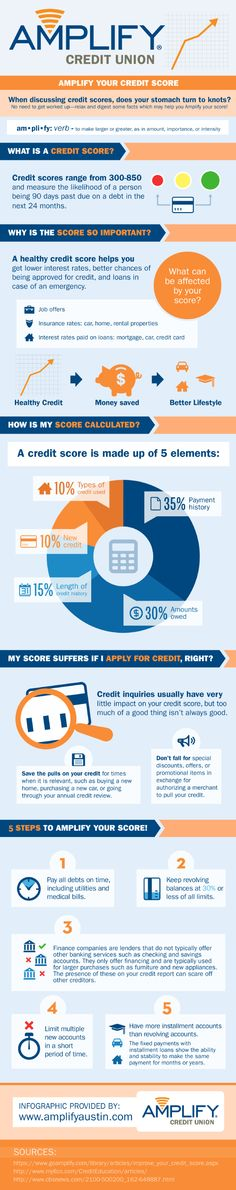 1000+ images about Finance and Money Infographics on Pinterest | Infographic, Supplemental ...