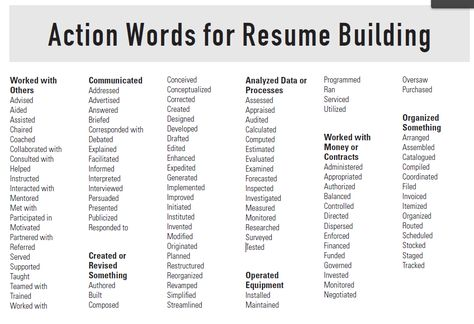 Active Resume Words - Template Examples - active resume words