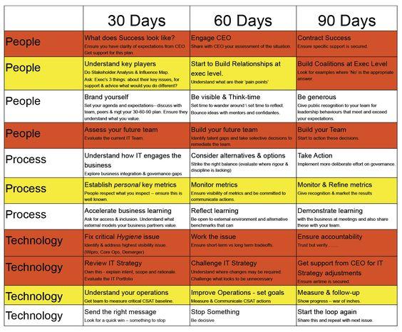 30 60 90 days plan new job marketing