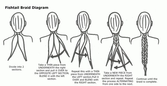 fishtail braid diagram to do a fishtail braid