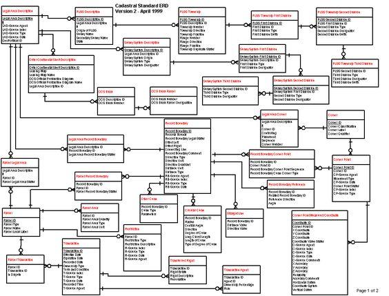 dmaic diagrams
