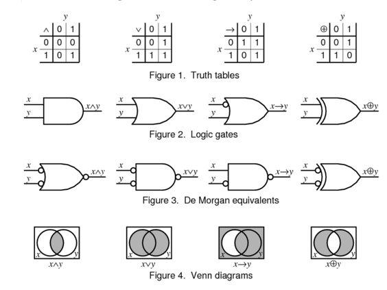 logic gates pin diagrams