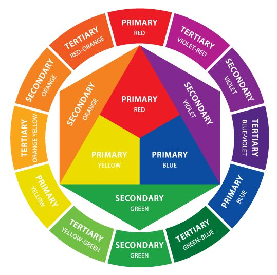 The color wheel primary secondary tertiary colors