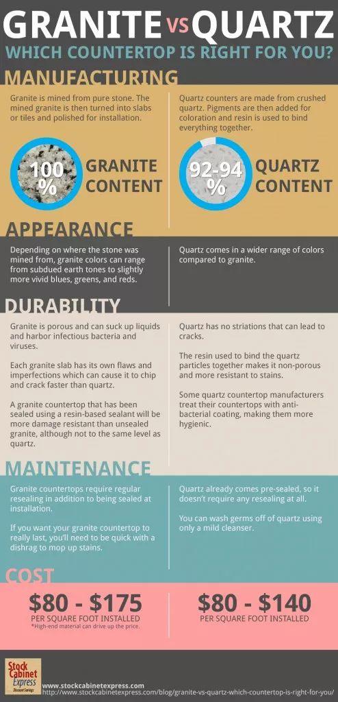 Pros And Cons Of Quartz Vs Granite Countertops: The Complete
