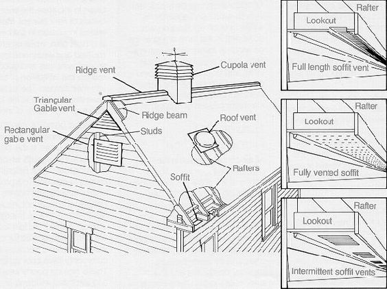 Types Of Vents Used For Attic Ventilation A Number Of