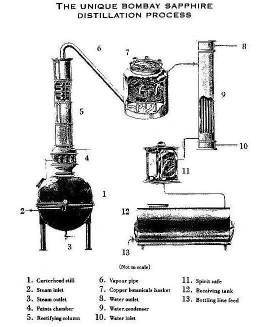 diagram of a moonshine still