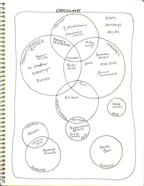 venn diagram of military