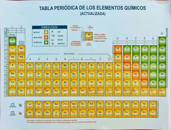 Superman Hd Wallpaper For Iphone 5 Tabla Peri 243 Dica De Los Elementos Qu 237 Micos Actualizada