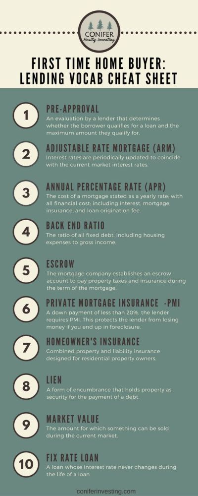 First Time Home Buyer: Lending Vocab Cheat Sheet | Northern Nevada Real Estate :: Vaulet Group ...
