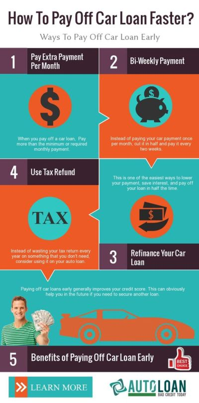 How To Pay Off Your Car Loan Early? Learn more about the benefits and strategies to payoff auto ...