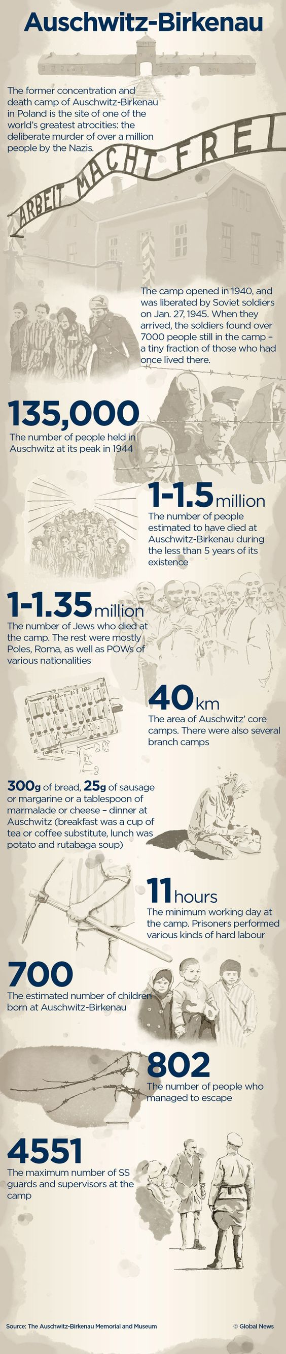 Infographic: Auschwitz by the Numbers.  Today marks the 70th anniversary of the liberation of the Auschwitz-Birkenau concentration camp.: