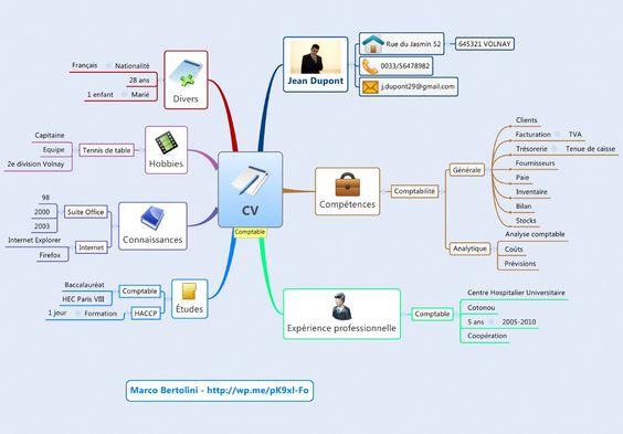 cv carte mentale logiciel