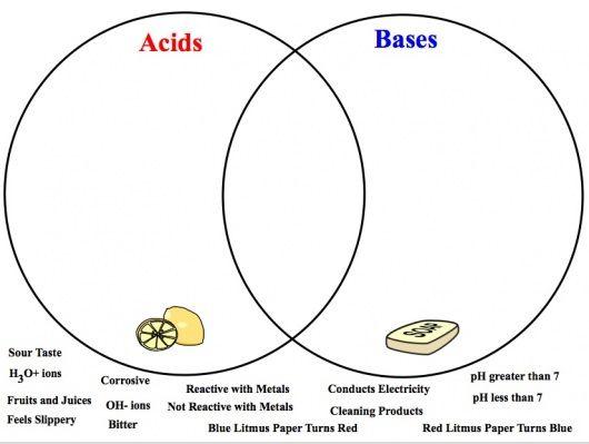 ice diagram acid base