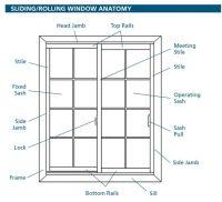 Window Parts Names | Design Info | Pinterest | It is, The ...