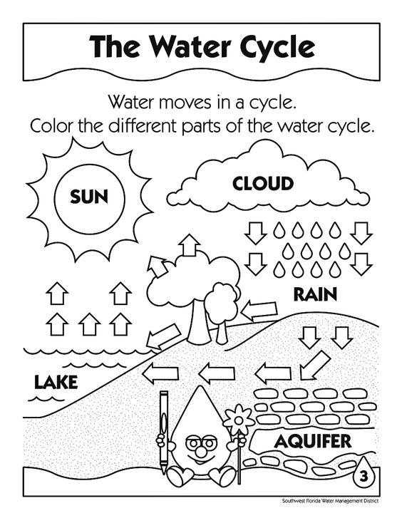 water cycle diagram sun