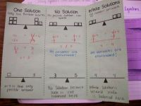 one solution, no solution, infinite solutions foldable ...
