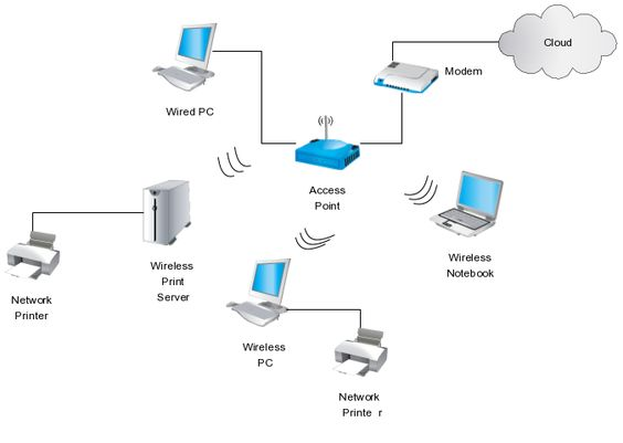 wireless office network diagram